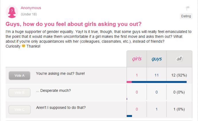 Debunking Social Norms: Girls Asking Out Guys