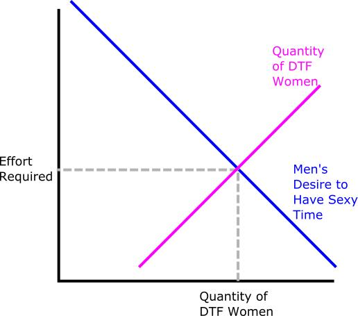 Why Men Have No Game, in Charts