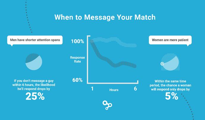 Online Dating Lines That Work (and ones that don't)