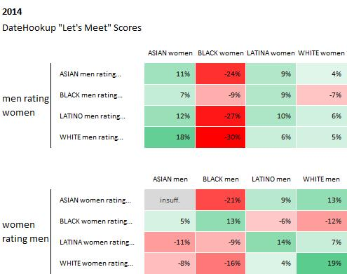 2. Black Men and Women Have the Lowest Response Rates