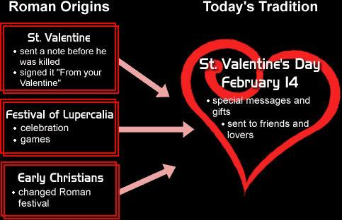 A History of the True Meaning of Valentines Day - GirlsAskGuys