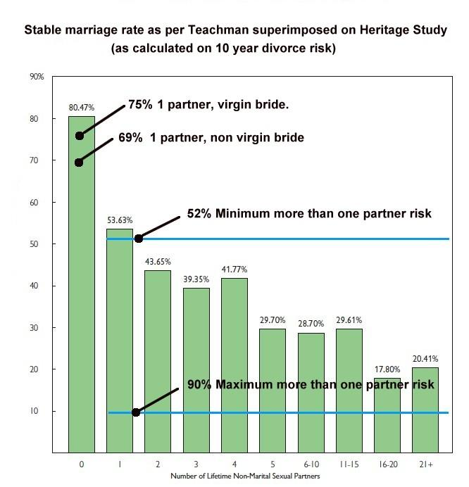 Men shouldn't expect their SO to have a low partner count (<10)