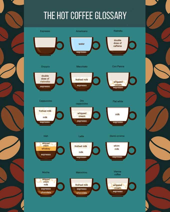 A Coffee Lovers' Guide to Coffee Heaven <3