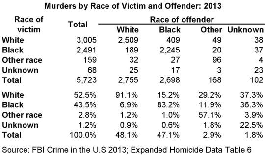 Where I Stand On Police Violence Against Blacks, and Racism
