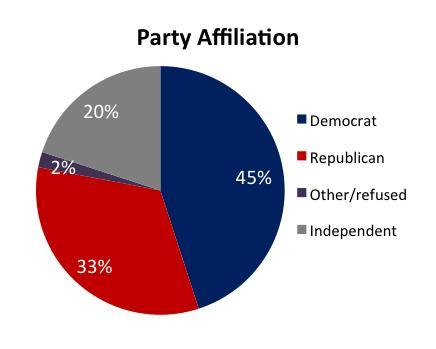 Dear Democratic and Republican Parties: F*** You