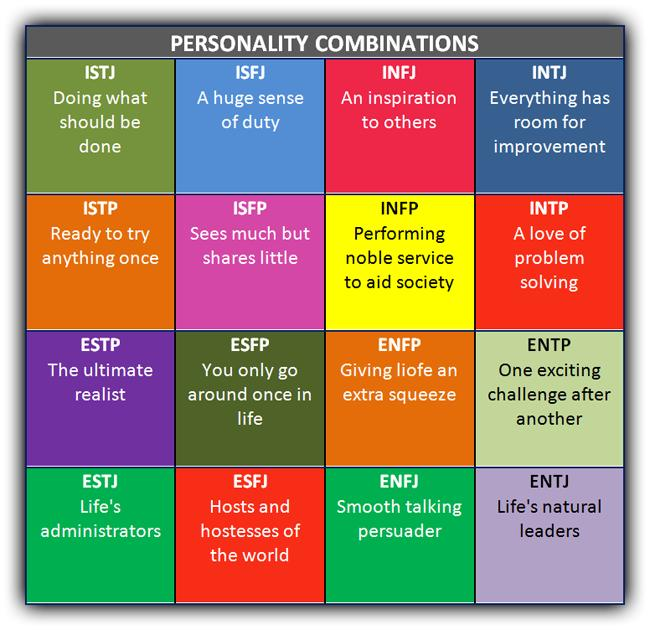 myers briggs personality test free online pdf