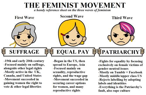 Taking a Closer Look at the Third-Wave Feminism Movement...