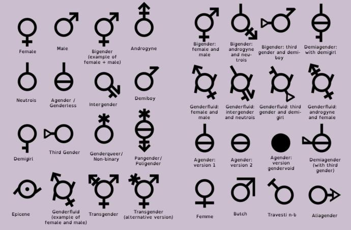 76 Different Genders