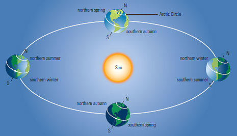 The Winter Solstice and What It Means