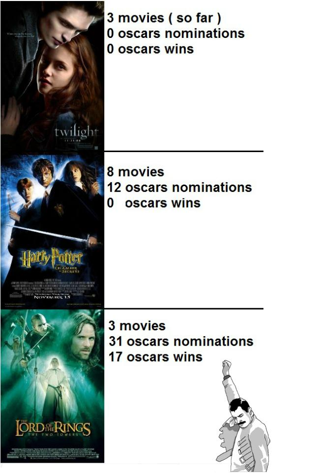 Random Facts About Sci-Fi Movies