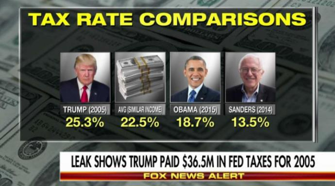 Obama, Sanders and Clinton Should Step Up To The Plate And Pay Their Fair Share Of Taxes! President Trump Paid More Than All Of Them Combined!