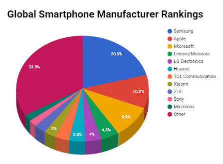Why is Apple Still a Leading Brand?