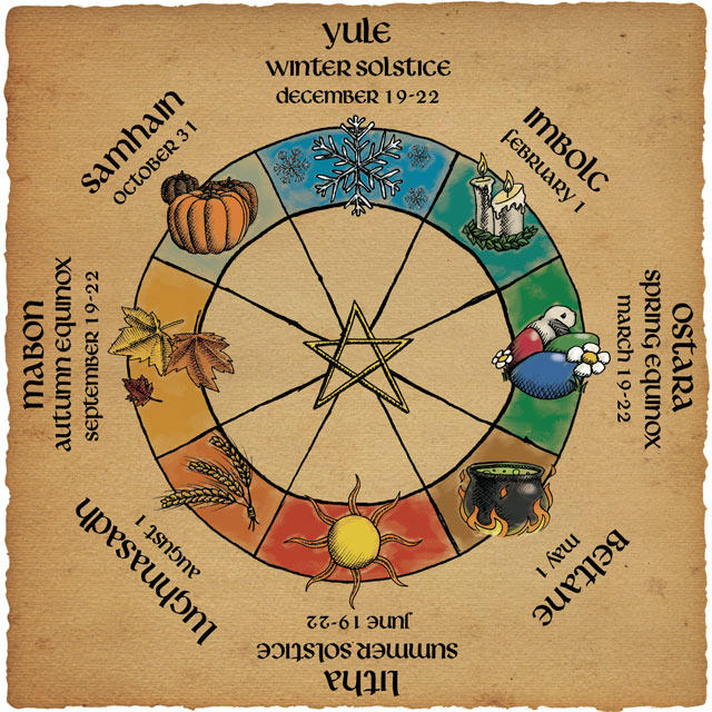 Wicca Series (Part 3): Wheel of the year - Wiccan Holidays (first half)