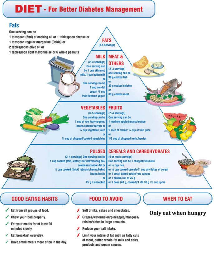 5 Quick Facts About Diabetes