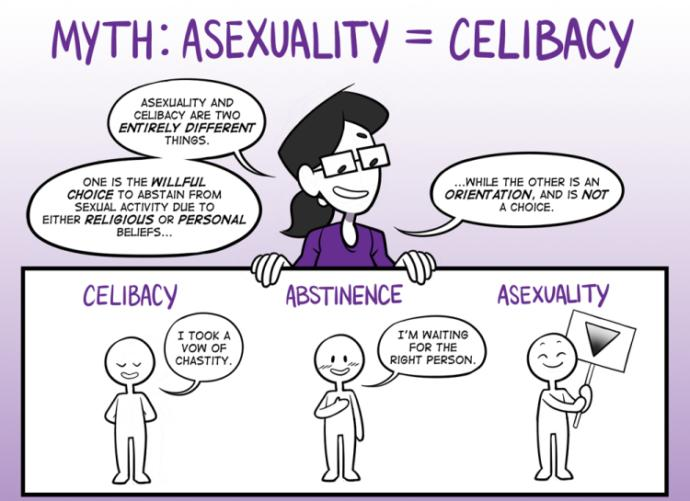 The difference between celibacy and asexuality