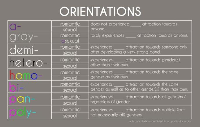 Romantic and sexual orientations