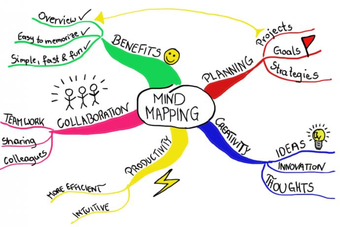 How to Learn Better with Mind Mapping