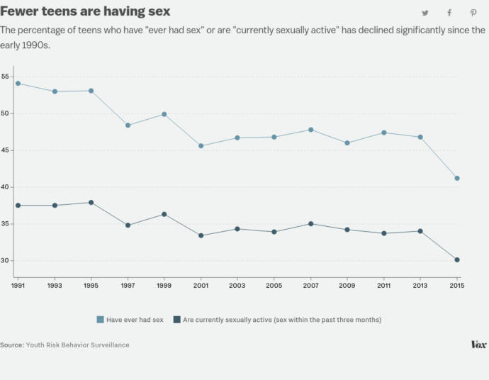 Why Millennials are Having Less Sex than Other Generations