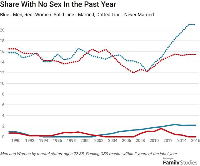 Self-explanatory. Notice the upward trend for unmarried men starting in 2009. Women have remained constant.