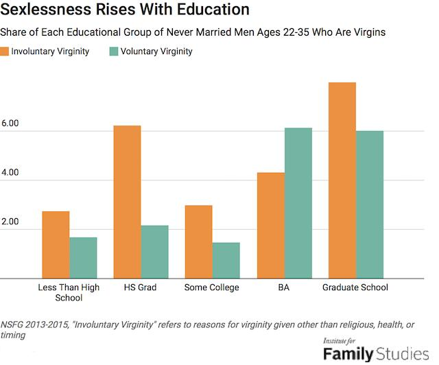 The trend is clear, except for college dropouts. Who appear to be at similar rates as high school dropouts.