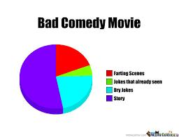 Why Comedy Movies are so Sh*tty now.