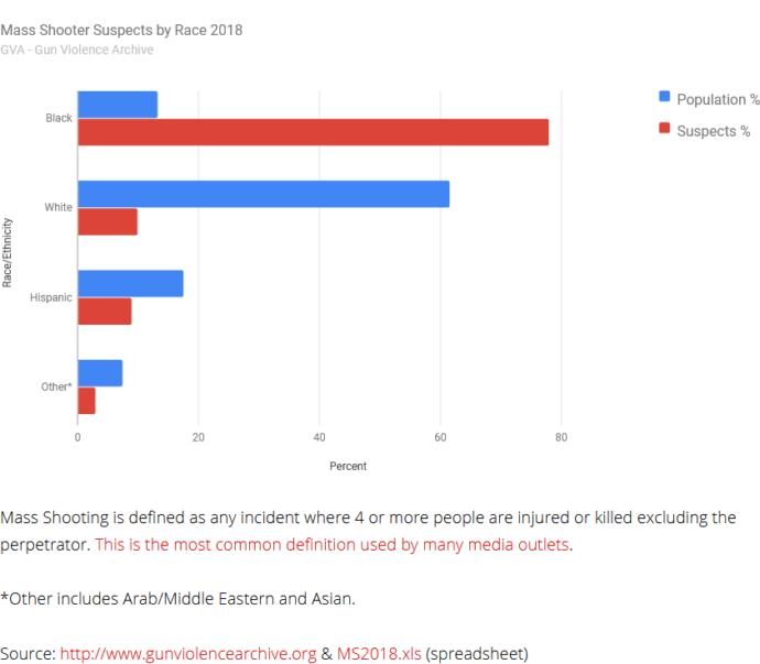 Mass shootings in 2018