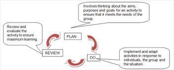 Methodical