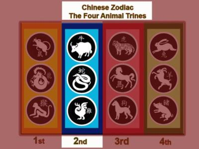 trines chinese astrology