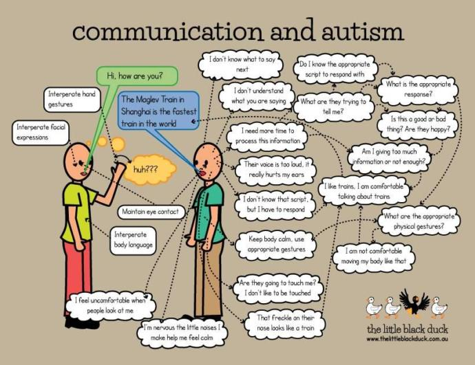 My autism is not this strong but this image does a good job of showing why communication is hard for people with ASD