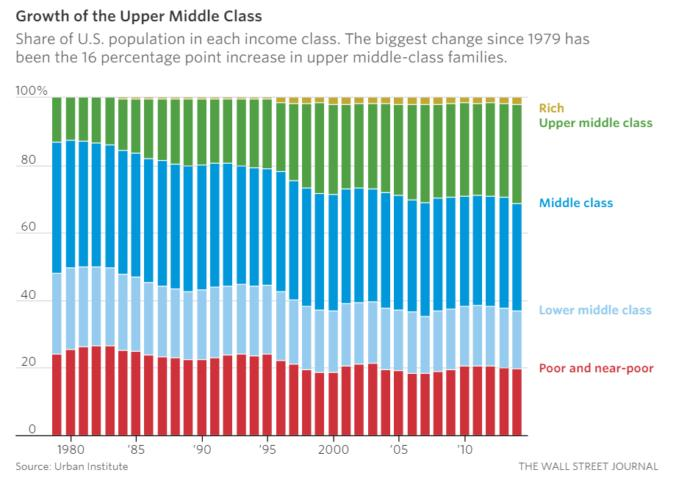 The New Economy is Not Working for the Middle Class