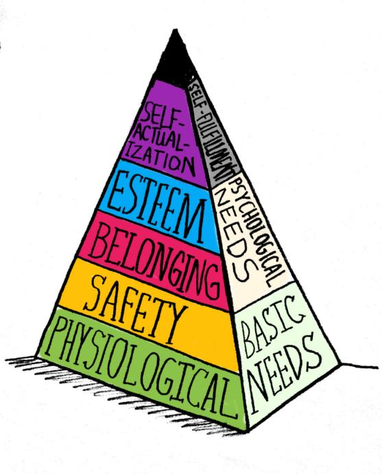 Maslows hierarchy of needs- we cannot have purpose without esteem and friendship.