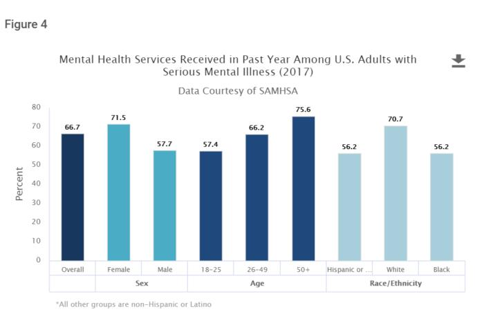 Source: Statistic from National Institute of Mental Health in U.S