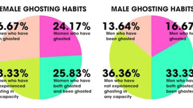 The reasons I now ghost people