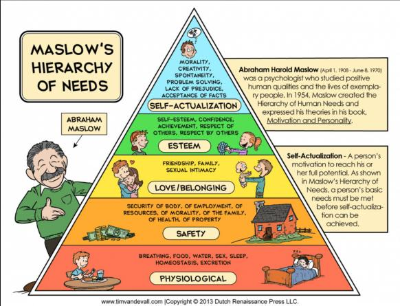 Maslows Hierarchy of Needs and a New Philosophy of Governance