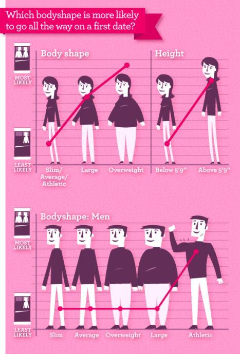I dont think this is true (coming from a tall woman)