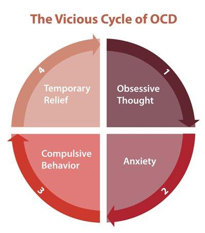 What its like to have REAL OCD