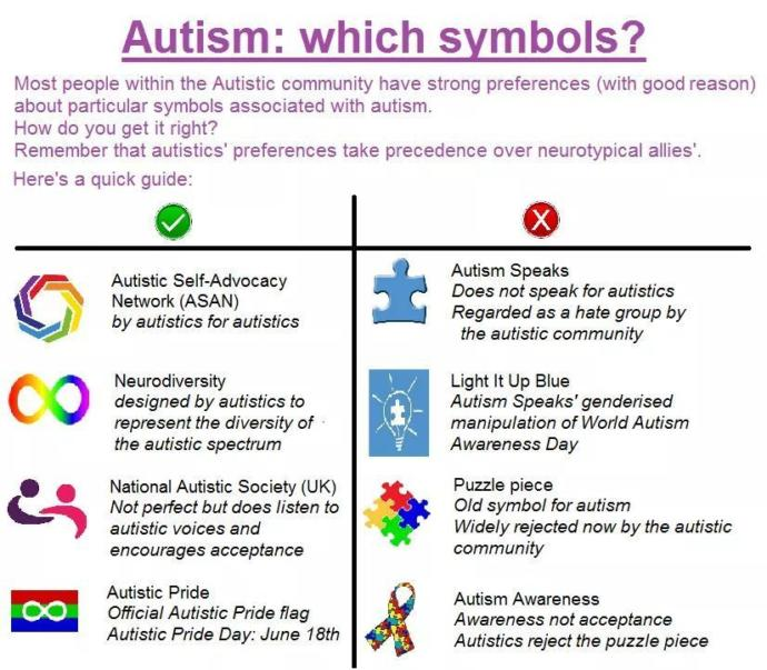 ID: A graphic that shows which Autism symbols are good and which are bad.