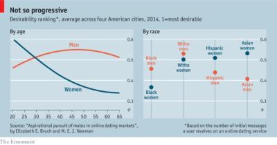 Funny thing is, white women are rated less desirable than Asian and Hispanic girls