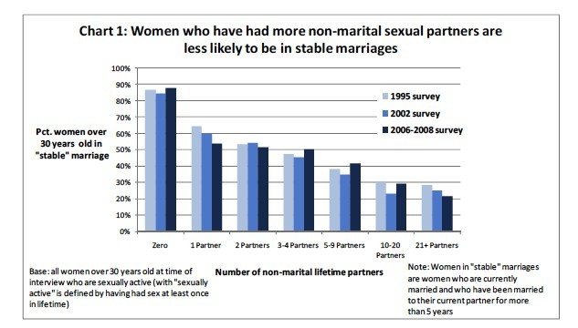 Why the number of sexual partners doesn't matter. A counterpoint to @Truthbringer.