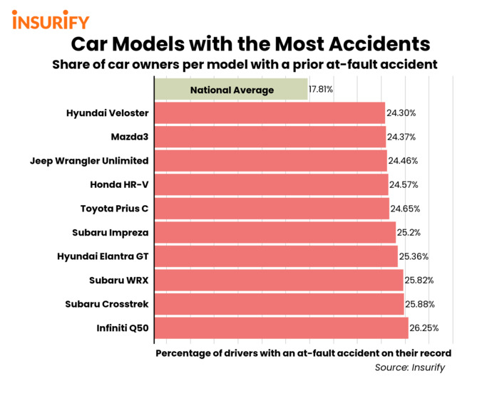 . The statistics dont lie. Braked cars cause more wrecks than unbraked cars.