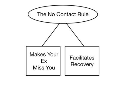 what to do after no contact rule