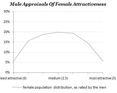 Do women only find 20% of men attractive?