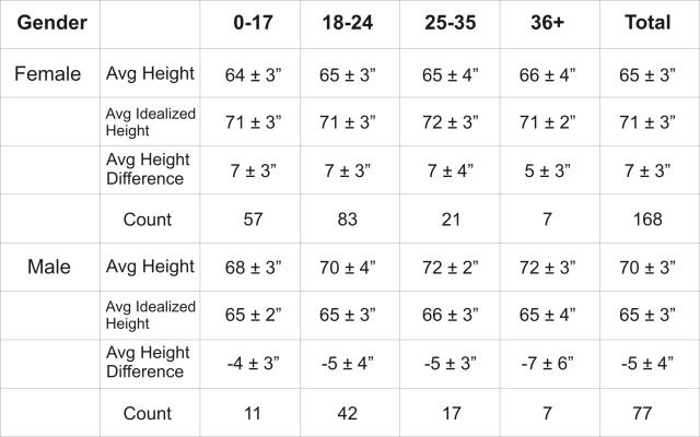 Are you too tall/short for the opposite gender?