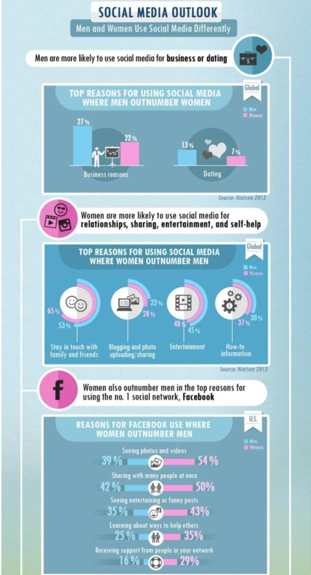 Guys And Girls DIFFERENT Social Media Habits