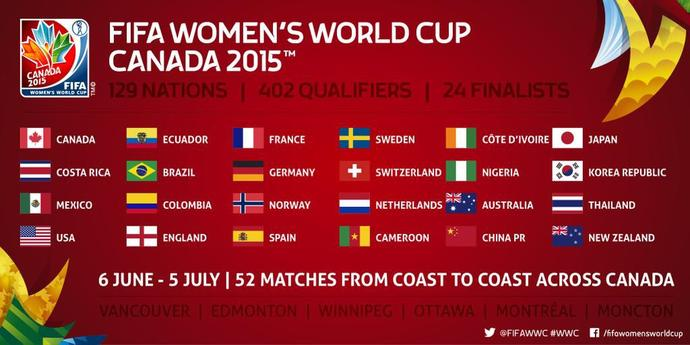 Women's Football (soccer) World Cup, who will be champions?