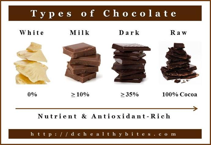What's your favorite type of chocolate?