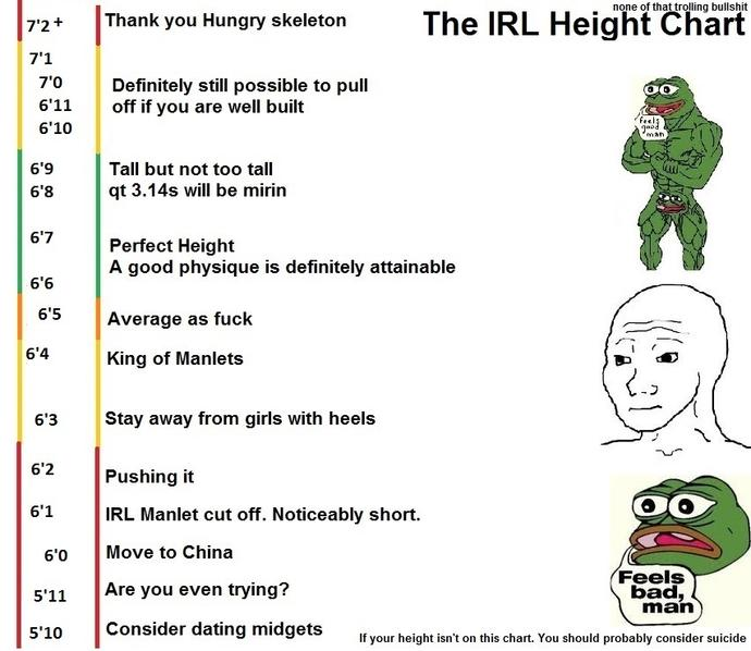 Is this dating height chart accurate?