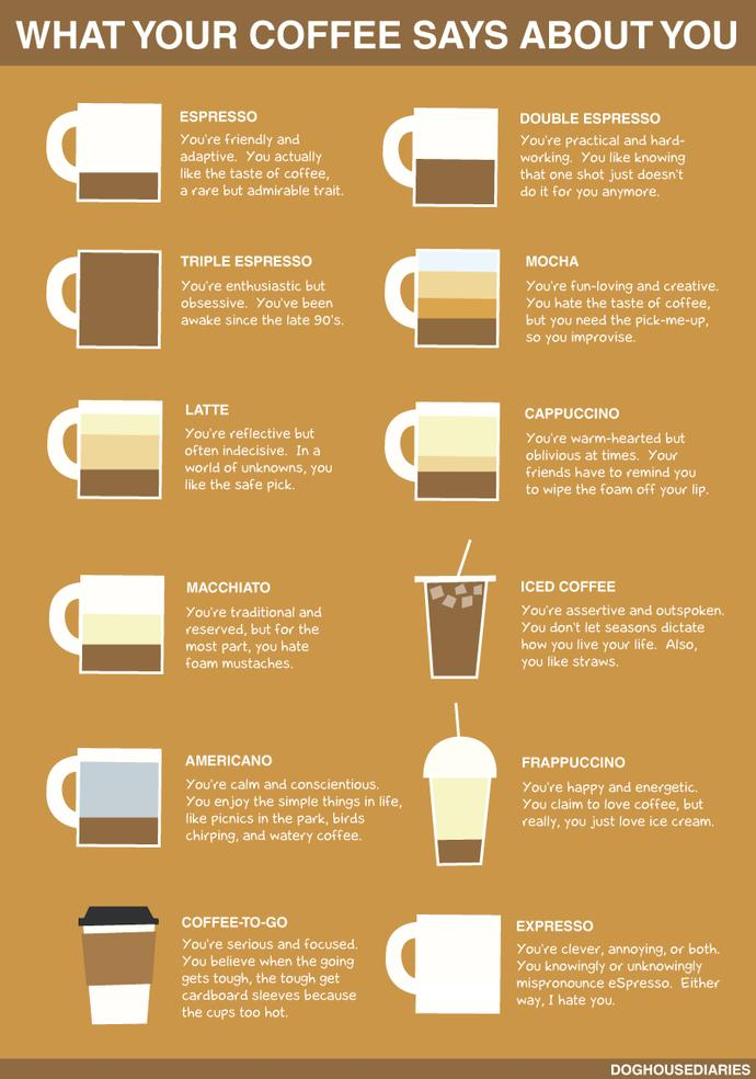 what does your coffee say about you??