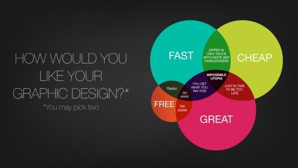 What do graphic designers struggle most as being freelancers?