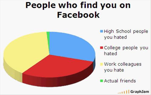 I hate Facebook, do you hate Facebook?